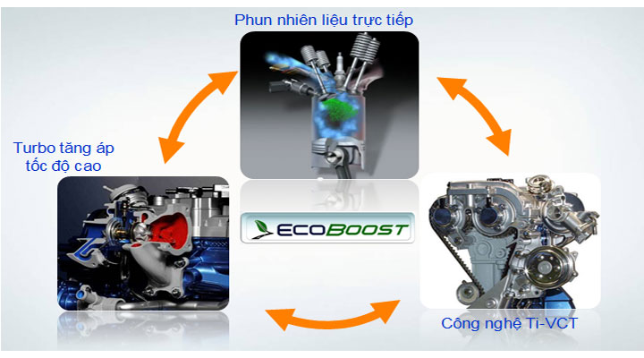 focus dong co ecoboost